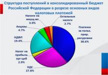 Поступления налогов в консолидированный бюджет УР сократились на 16%