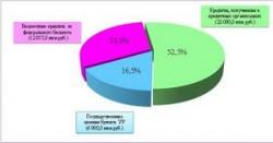 За год госдолг Удмуртии увеличился на 10,4%