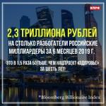 За шесть месяцев российские миллиардеры разбогатели на 2,3 триллиона рублей. Это в 1,5 раза больше, чем нацпроект «Здоровье» за шесть лет