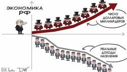 Так где же долгожданный рост в экономике России?
