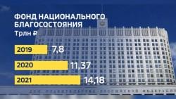 Михаил Щапов: «Нужно вернуть средства ФНБ сверх 7% в бюджет и оттуда уже потратить на людей»